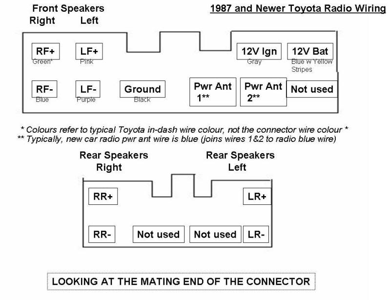 2005 Toyotum Highlander Radio Wiring Diagram